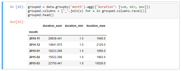 Summarising, Aggregating, and Grouping data in Python Pandas