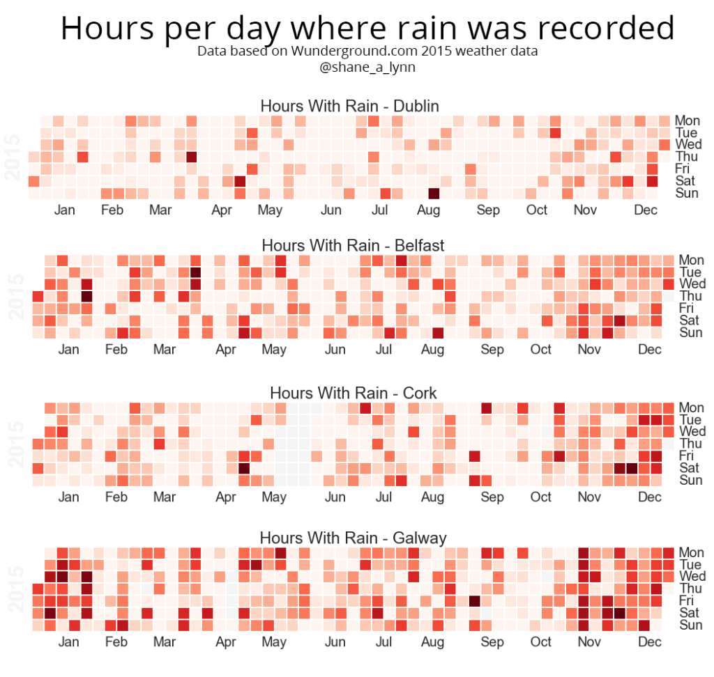 How many hours a day does it rain in Dublin, Belfast, Cork, and Galway?