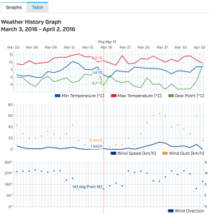 graphs from wunderground data website