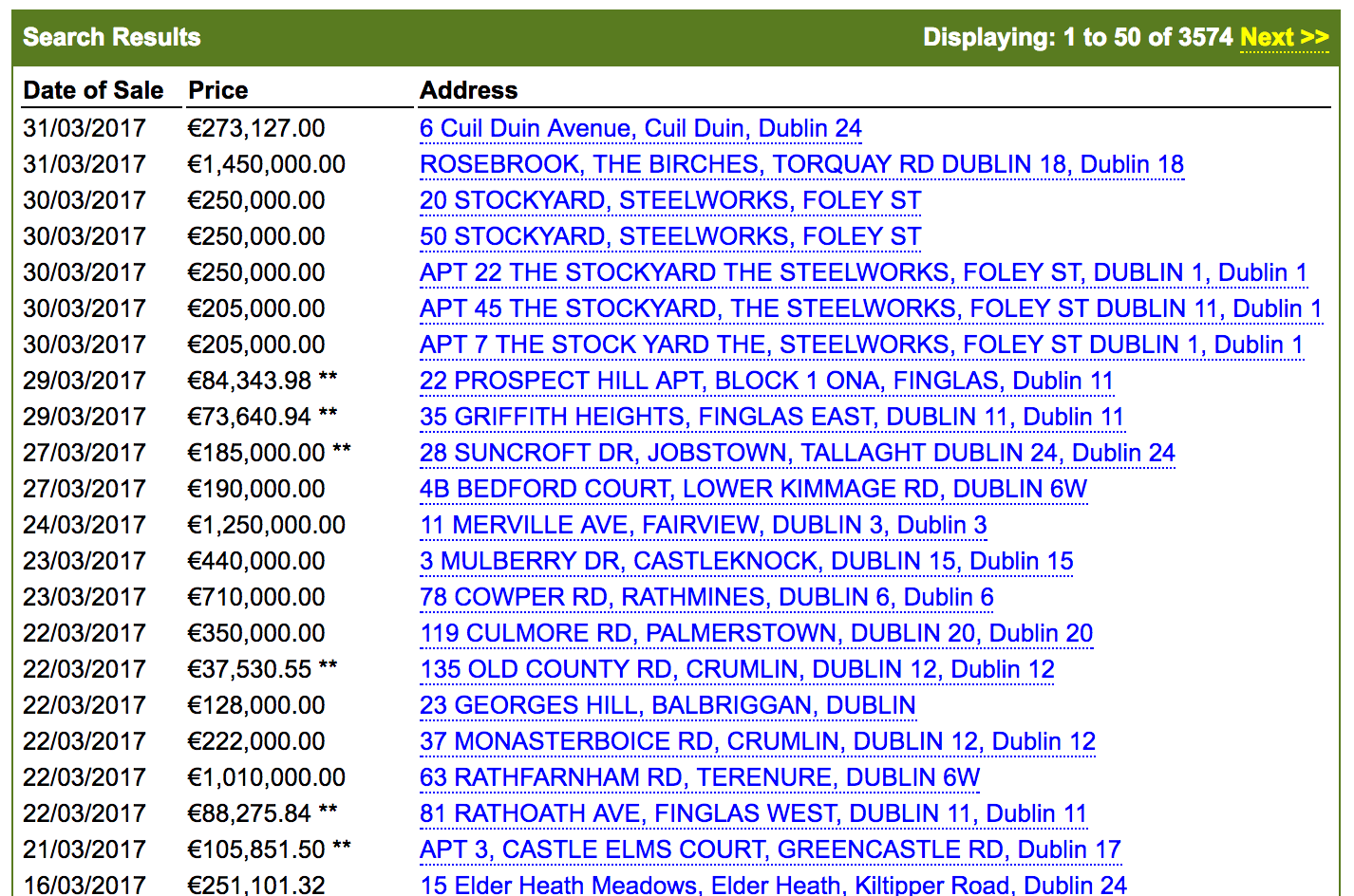 Geocode the Irish Property Price register using Python and Google