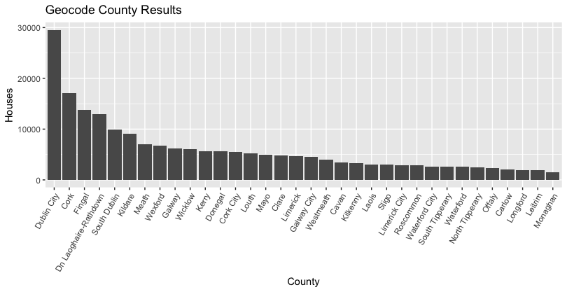 bar chart of the number of property sales per county in Ireland.
