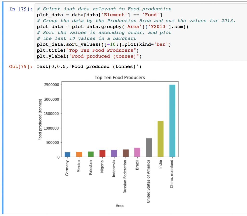 bar plots data visualisation using Pandas