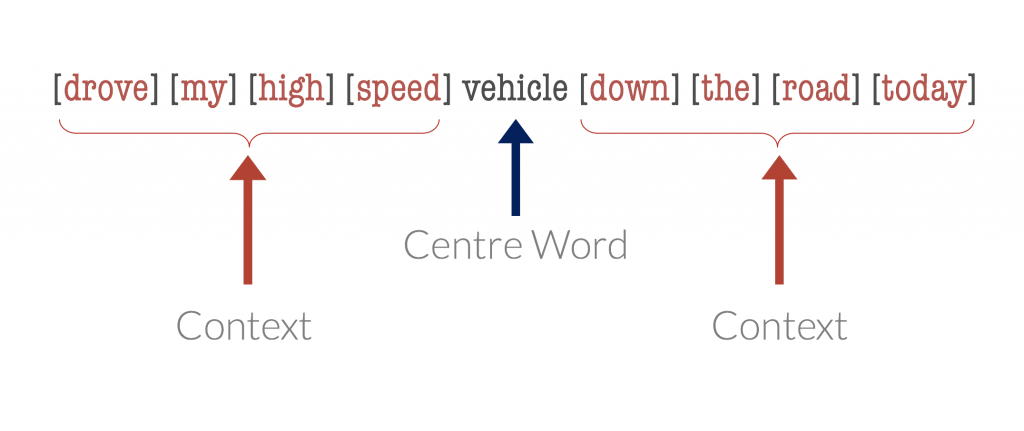 Centre words vs context words for word vectors