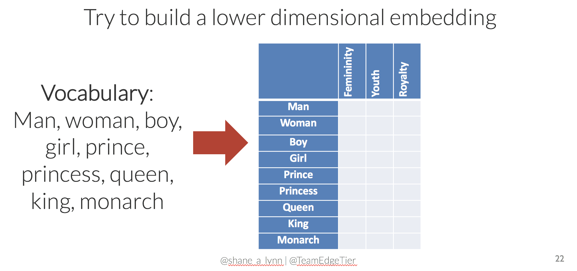 Get Busy with Word Embeddings - An Introduction | Shane Lynn