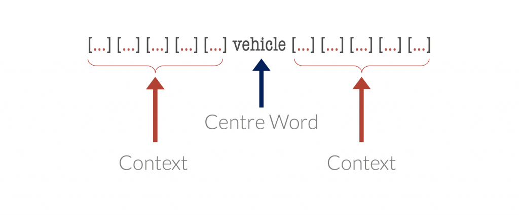 context words demonstration for word embeddings
