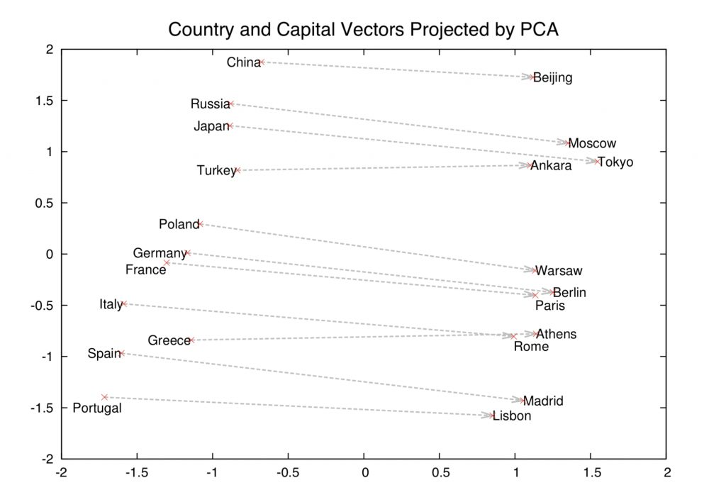2D view of capital city relationship in word vectors by Mikolev