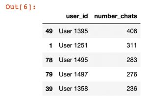 sorted and aggregated chats per user data.