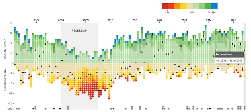 Data visualization for python and pandas is a key element of data science work.