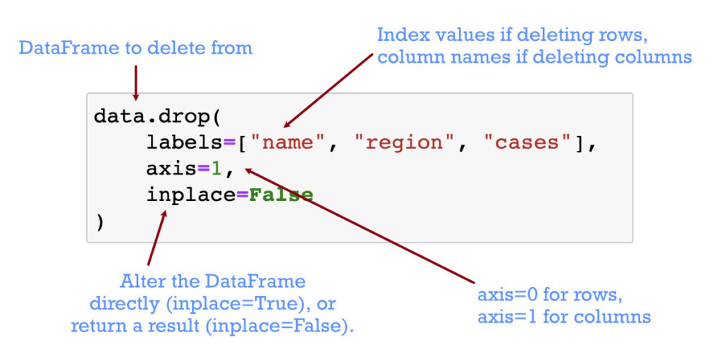 The pandas drop function is used to delete rows and columns from python pandas dataframes. This picture is a cheat sheet tutorial for the drop function.